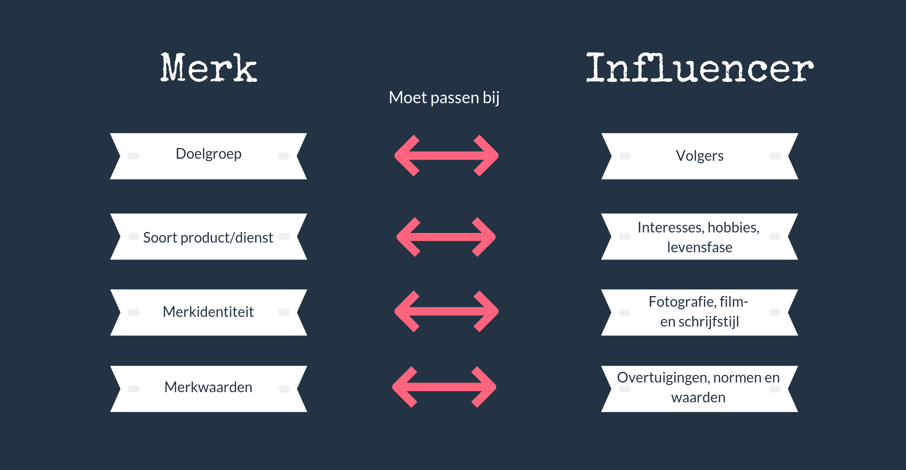 We Sell Stories - Merk vs influencer schema, hoe vind je een influencer die bij jouw merk past