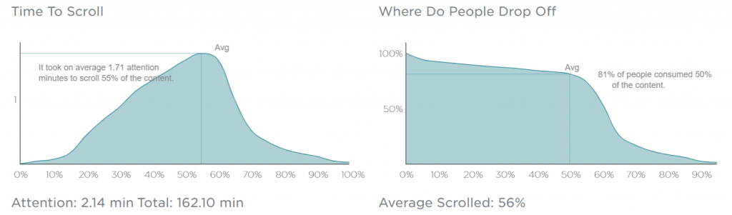 Hoe maak je een blogcampagne meetbaar? Aan de hand van KPI's.